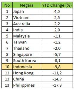 performa indeks