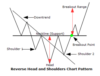 chart pattern inverted head and shoulder